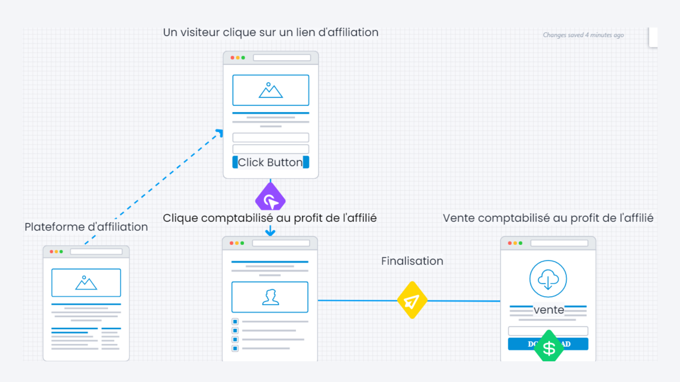 "Le marketing d""affiliation en 2020"